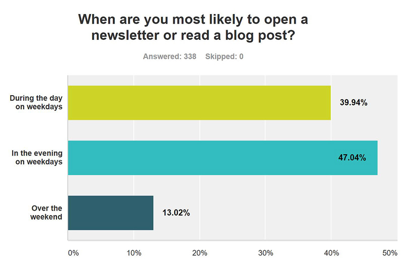 Question 4: When are you most likely to open a newsletter or read a blog post?
