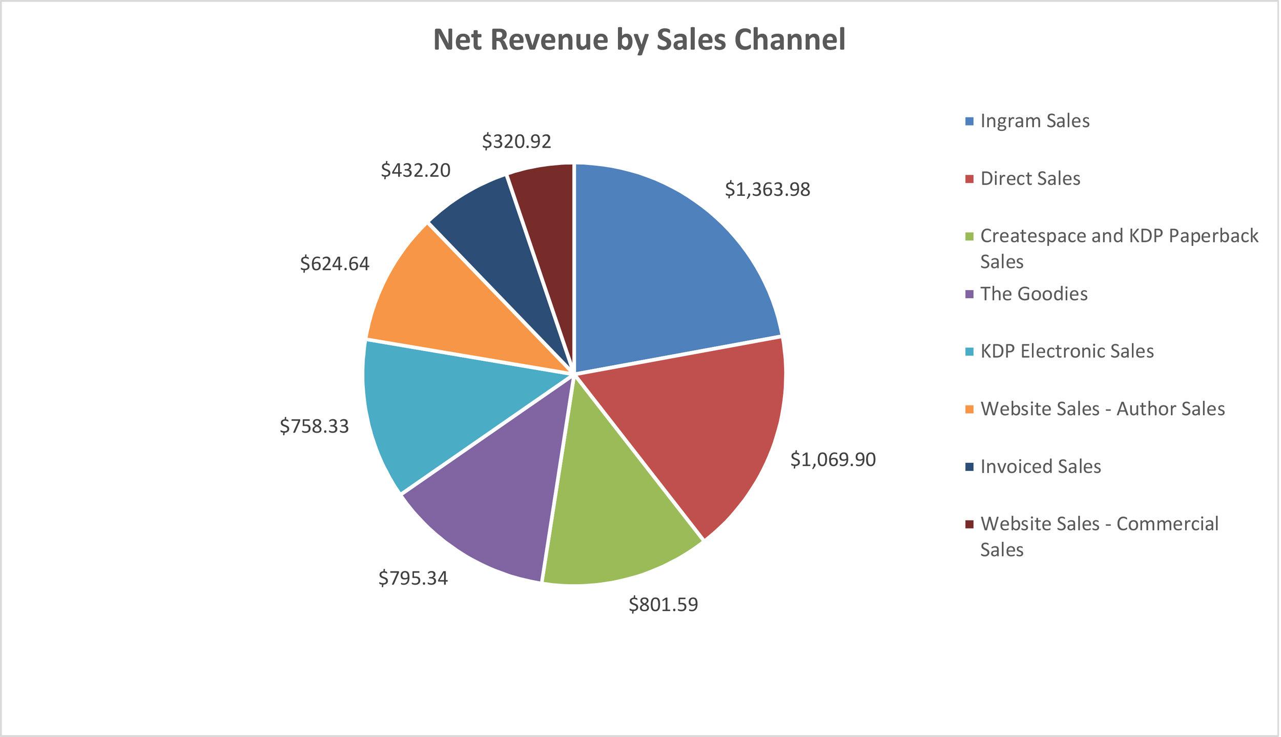 Net Revenue by Sales Channel.jpg