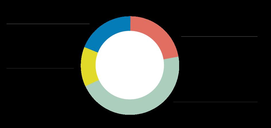 Programs-chart-2018.png
