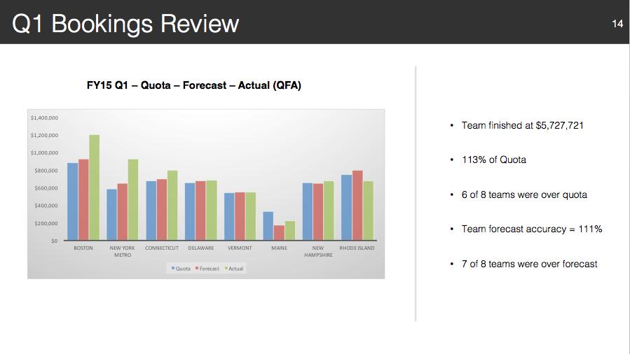 Quarterly Results Slide