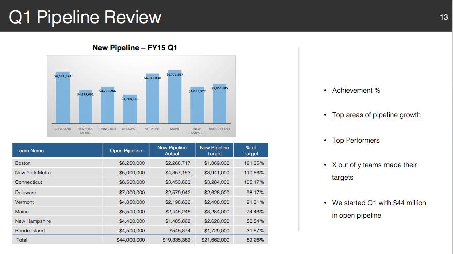 Pipeline Review Slide