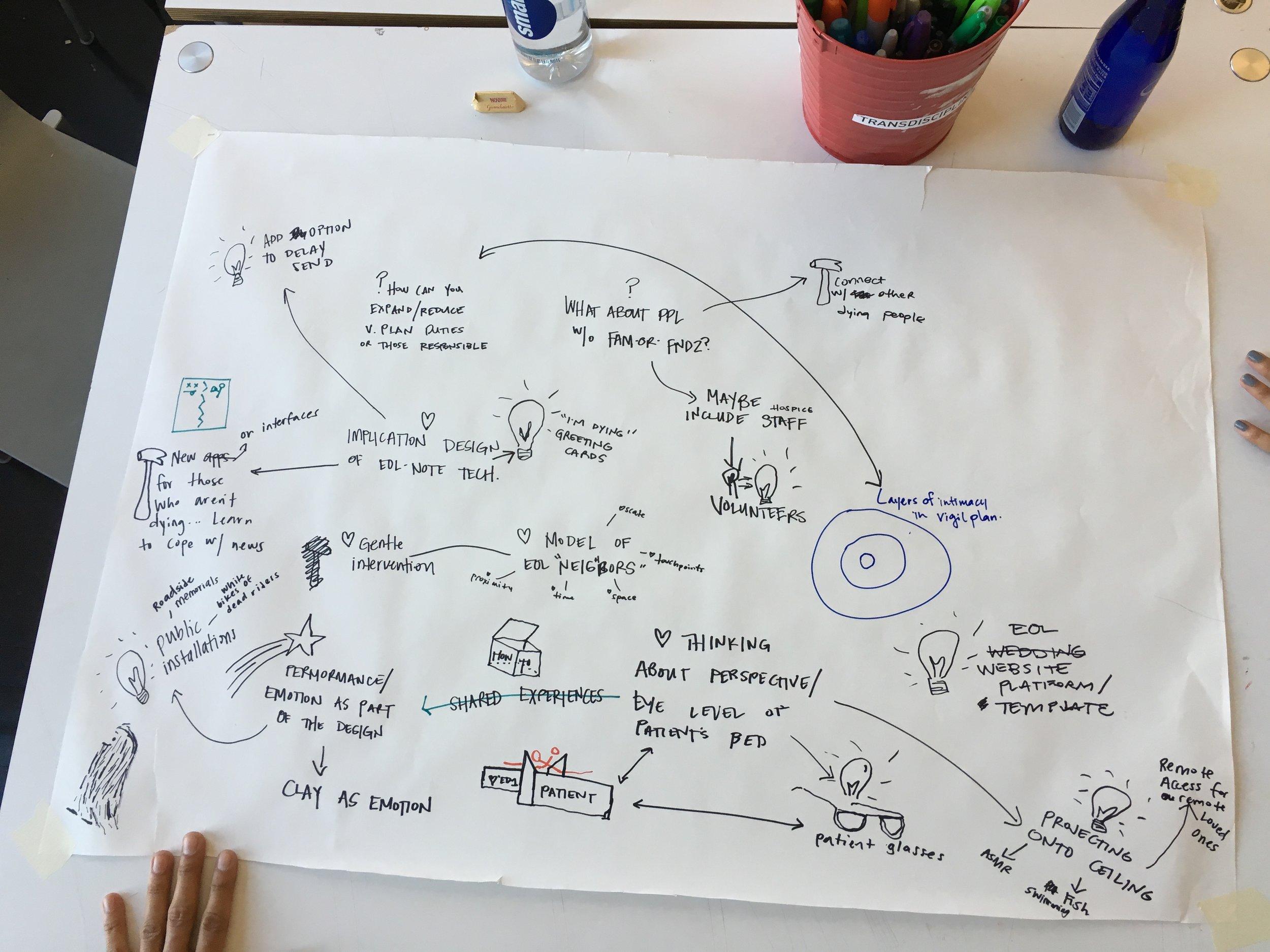 Designing for End-of-Life Care: Concepting Workshop