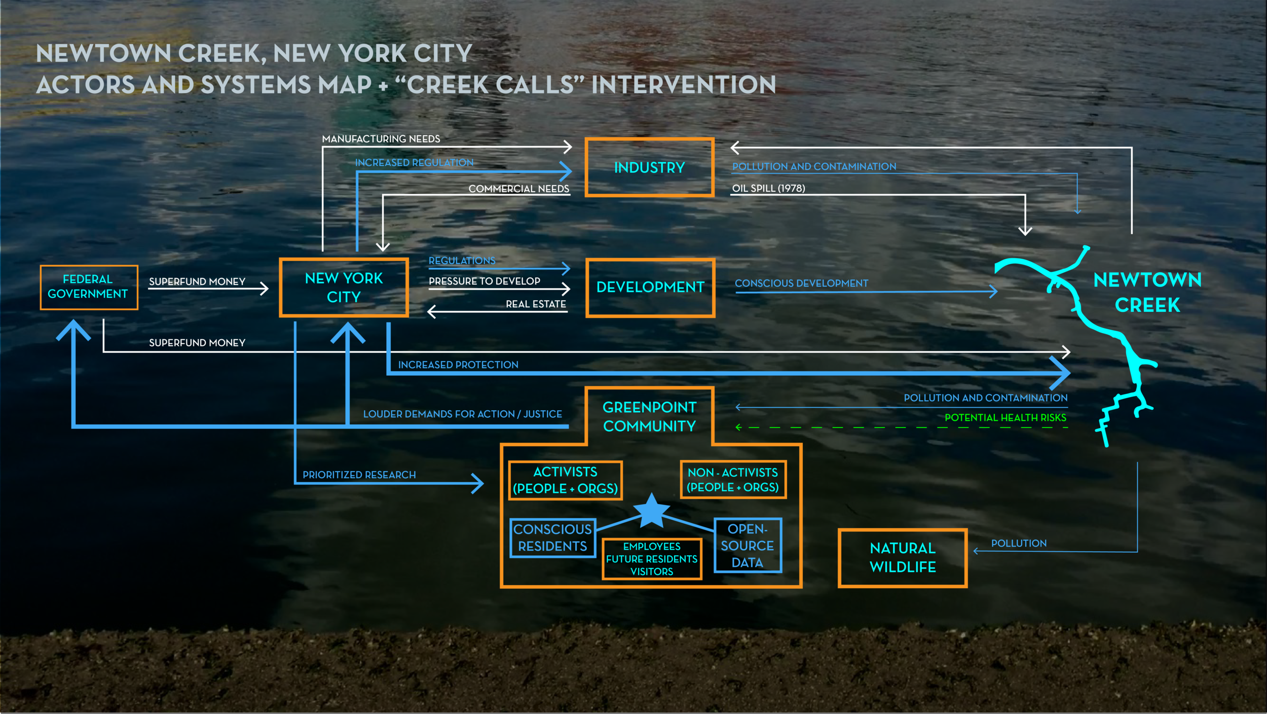 Creek Calls: Actors and Systems Map Visualization
