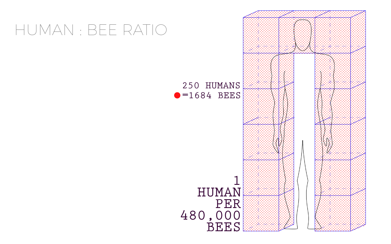This diagram illustrates the potential surrounding space of an employee with the average amount of bees per human on site. The goal is to visually communicate the density of the insects to speculate the sensory experience of an employee, including limits to sight, speech, hearing and touch.