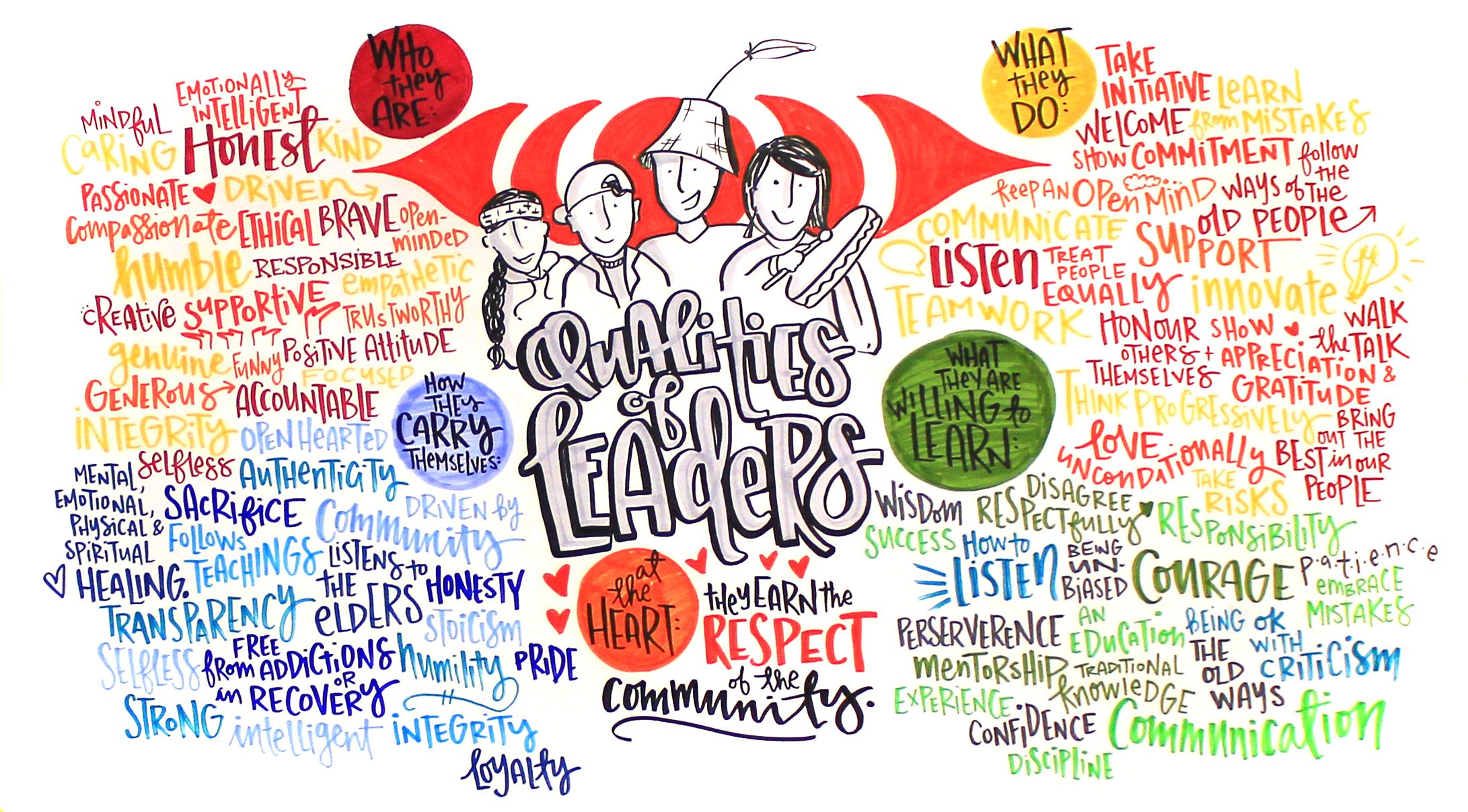 2 Sḵwx̱wú7mesh Youth Leadership Gathering - Qualities of Leaders.png