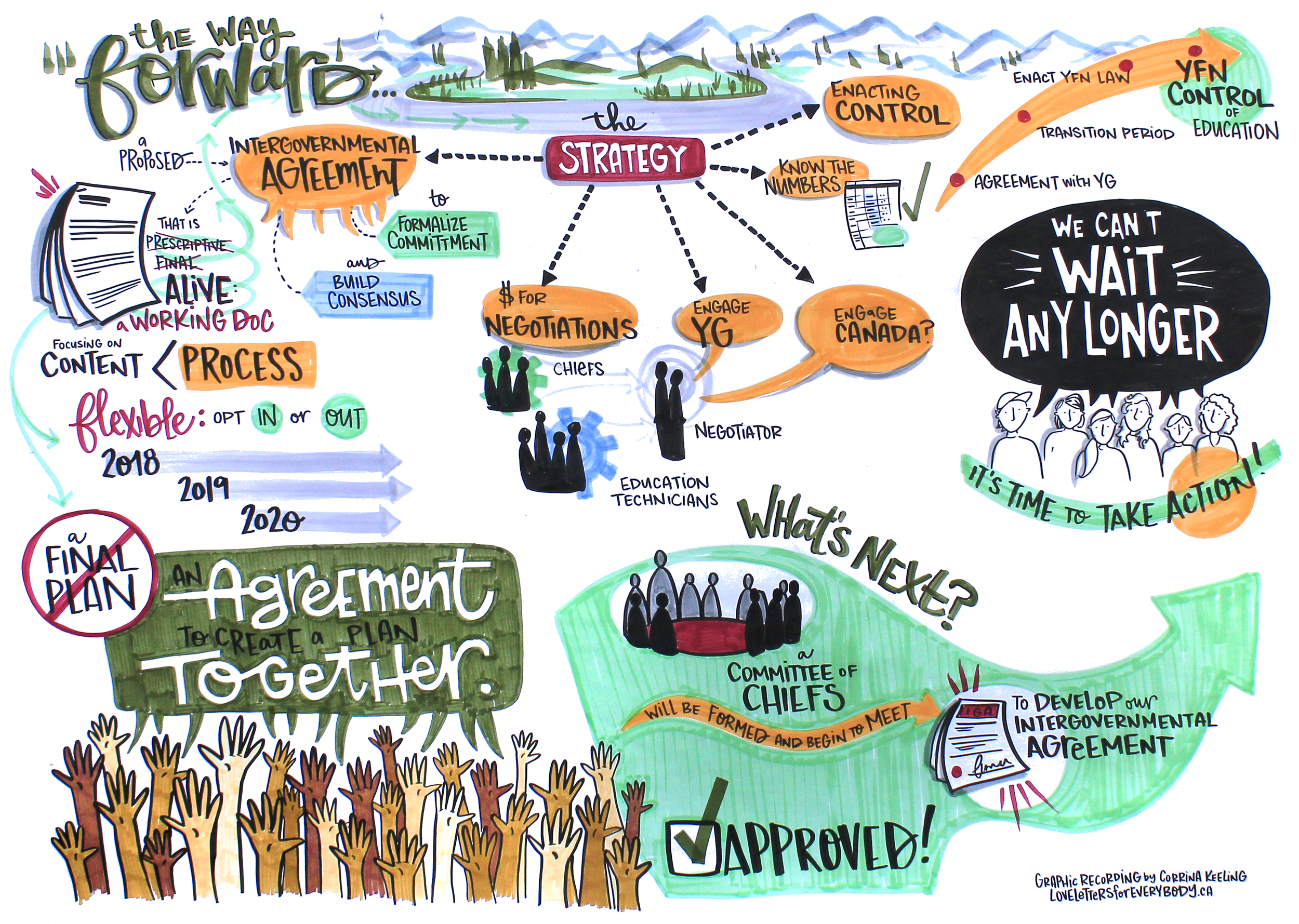 CYFN Education Conference - The Way Forward.png
