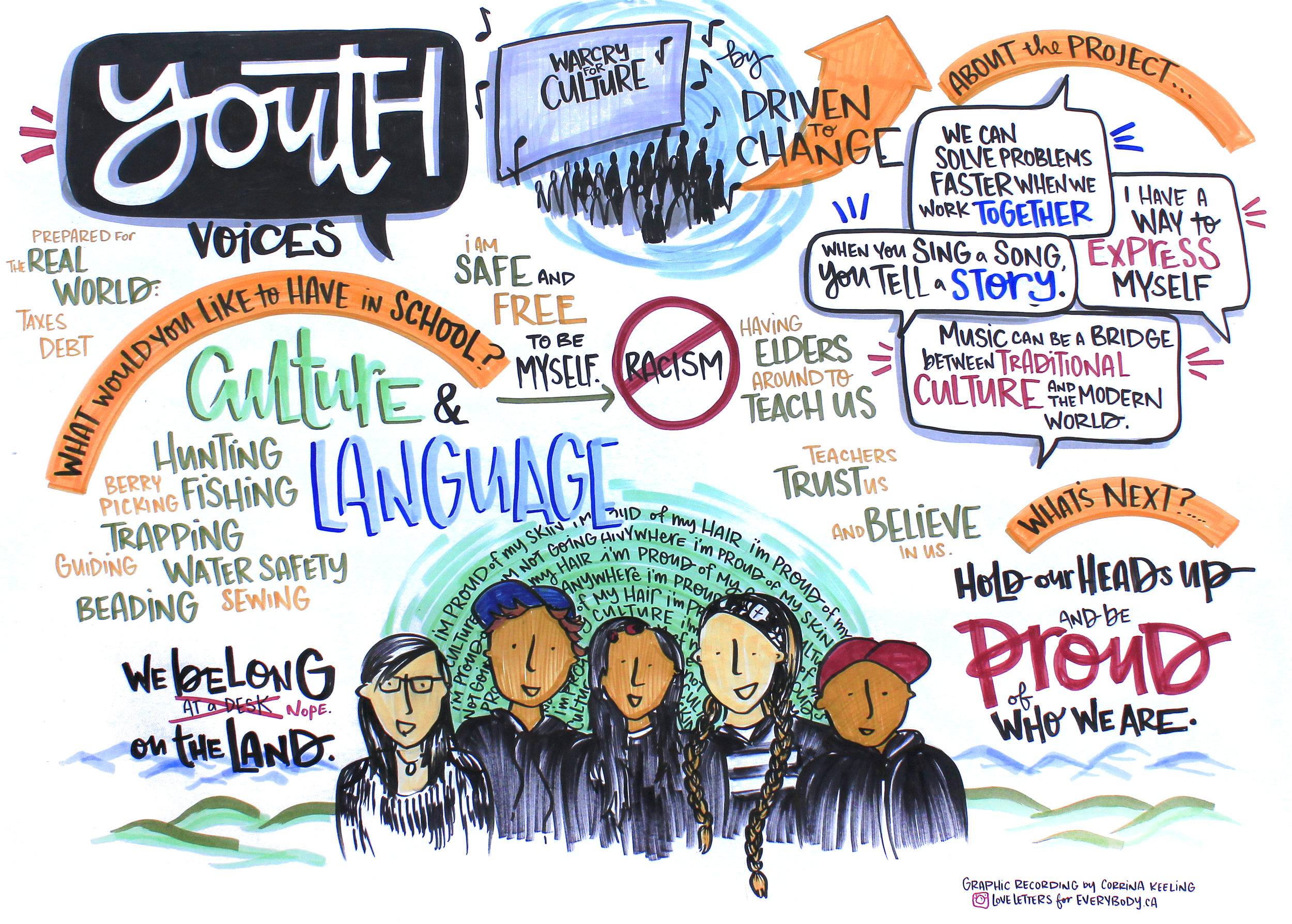 CYFN Education Conference - Youth Voices.png
