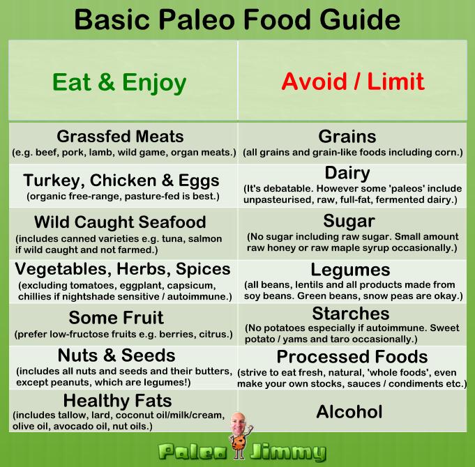 Basic Paleo Food Guide