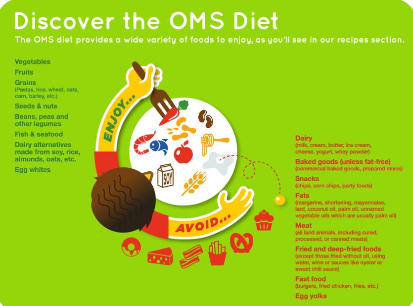 OMS Diet