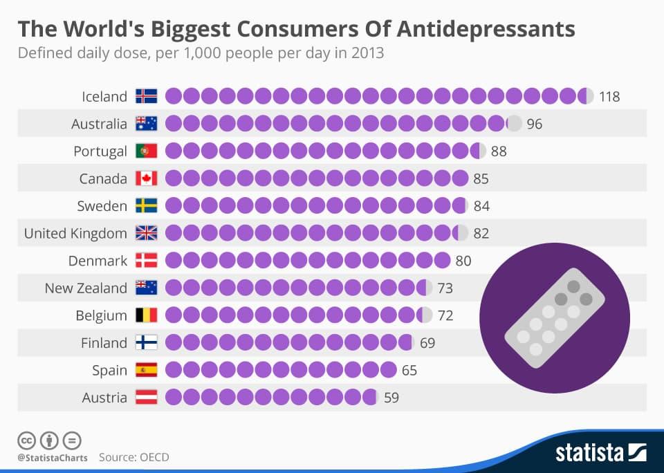 worlds biggest consumers of antidepressants.jpg