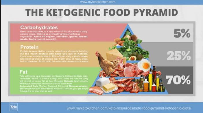 ketogenic food pyramid-min.png