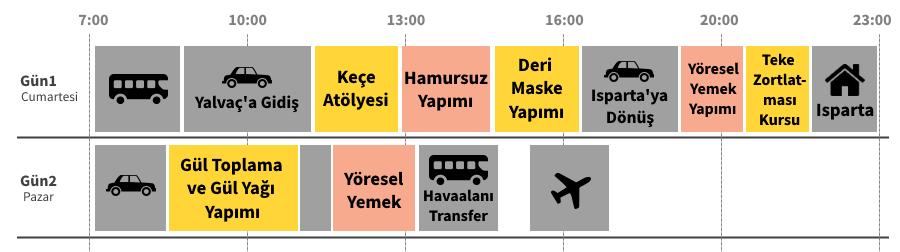 Gezi Programı