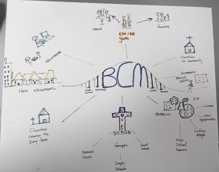 Building Bridges - In this drawing from one of our strategic plan committee members, BCM is imagined as a bridge between community members.