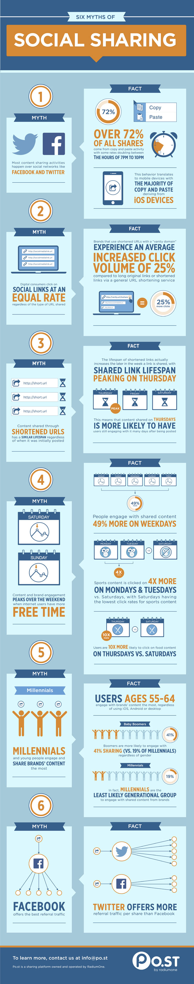 Infographic: 6 Myths of Social Sharing