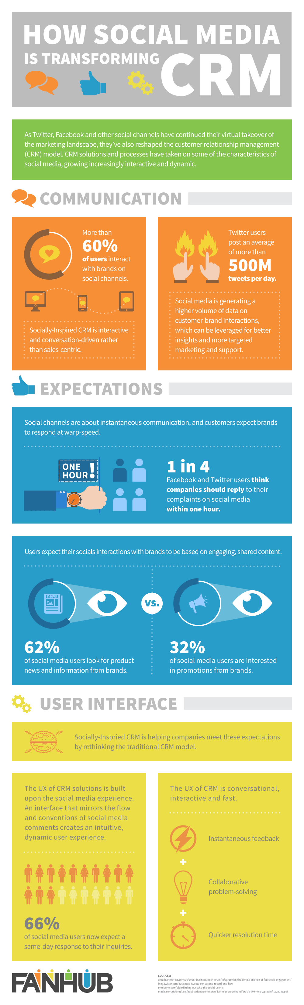Infographic: How Social Media Is Transforming Customer Relationship Management