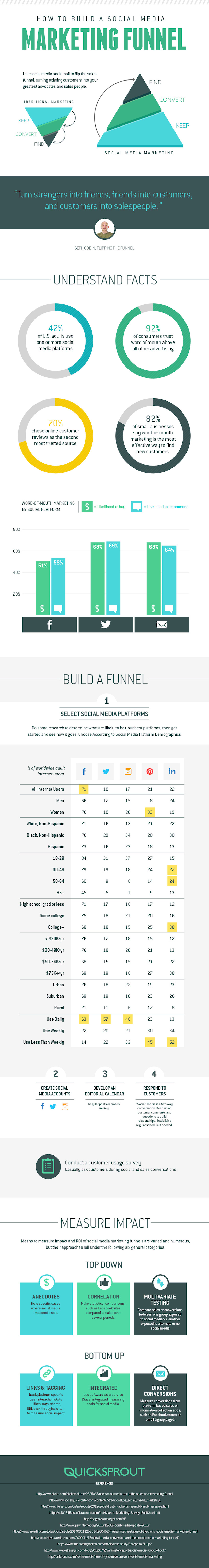 Infographic: How To Build A Social Media Marketing Funnel