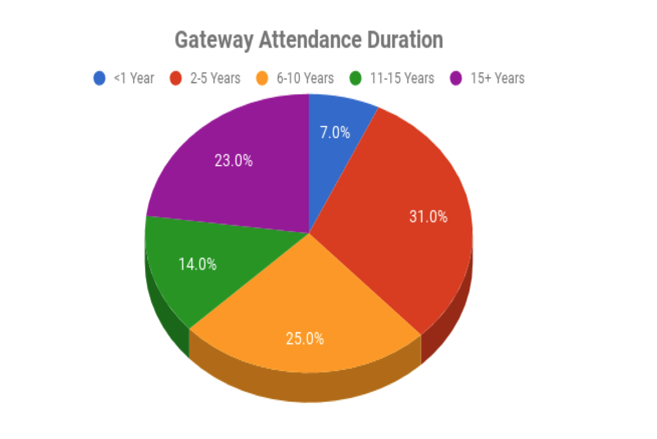 This chart shows how long each of the survey respondents has attended Gateway.