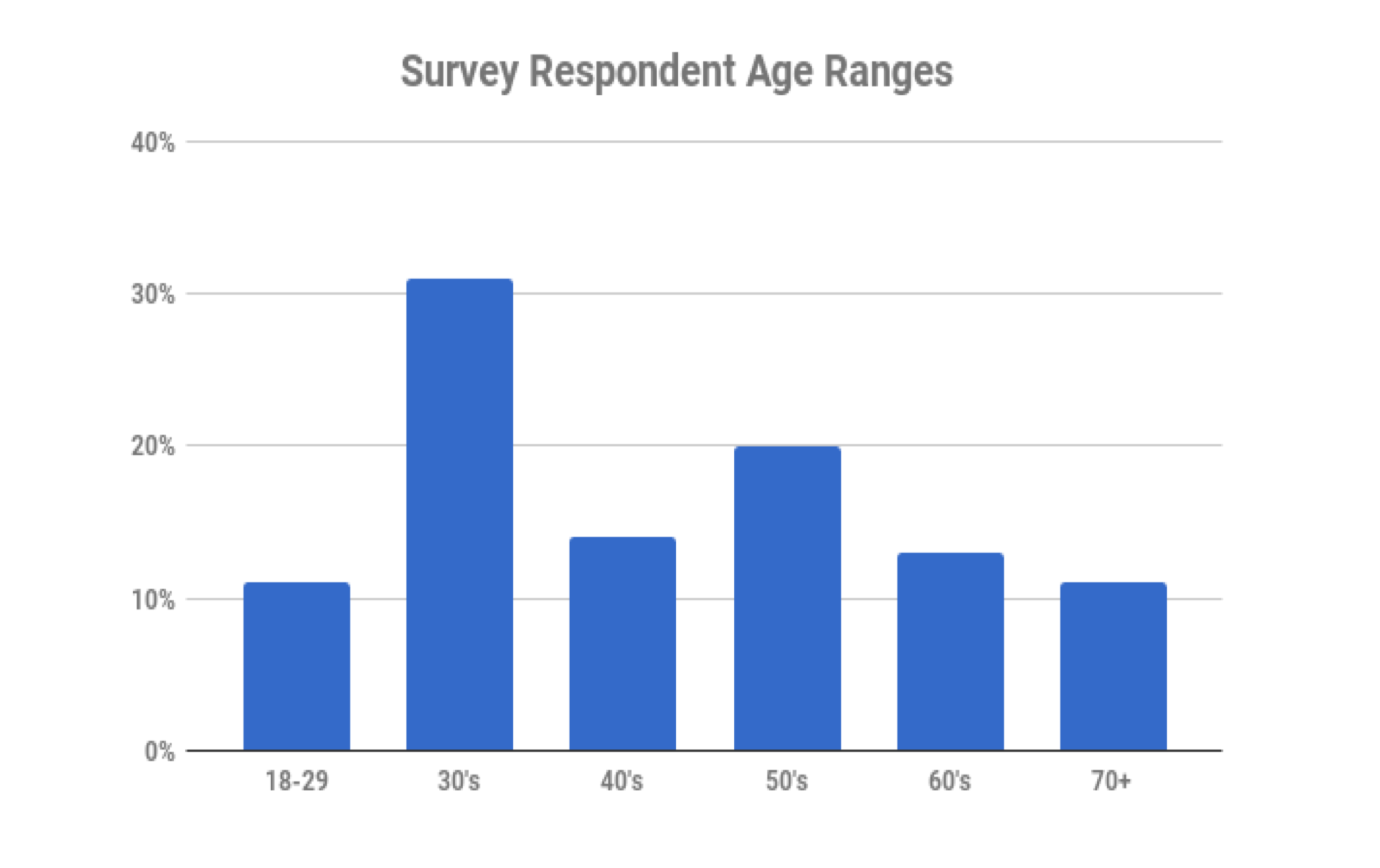 This chart shows the ages of those who responded to the survey.
