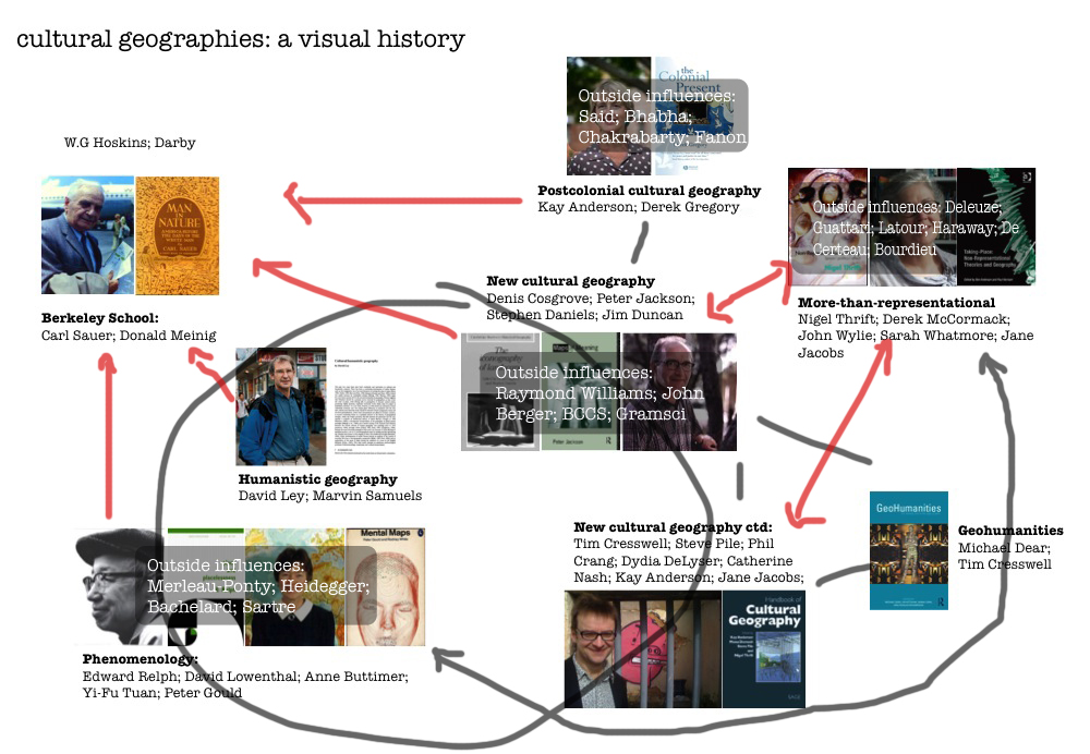 Cultural geographies visual history layers1.jpg