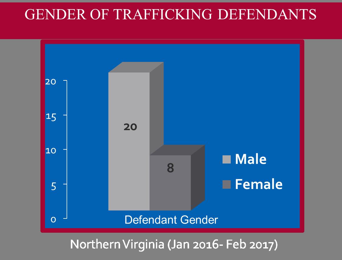 Trafficking Statistics — NOVA-HTI