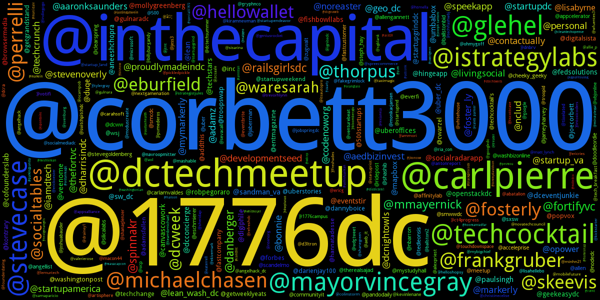 Who's mentioned the most in dctech