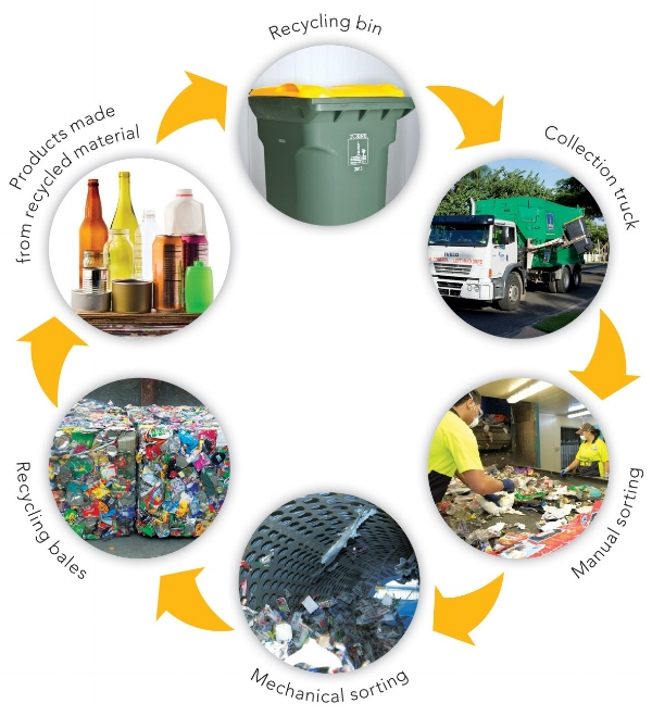What happens to my recycling?