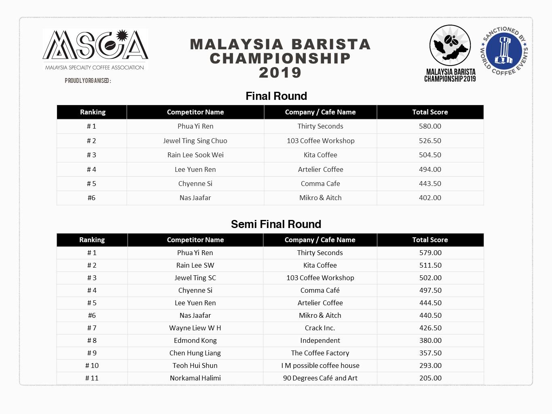 MBC final semi final ranking.jpg