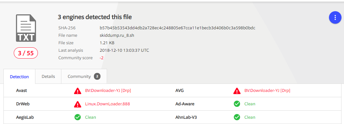 The community score of -2 and community comments means 1 person before us has detected the virus.