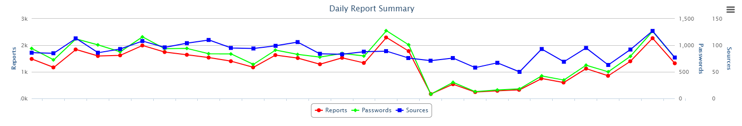 This graph highlights the type SSH-based attack data we collect.