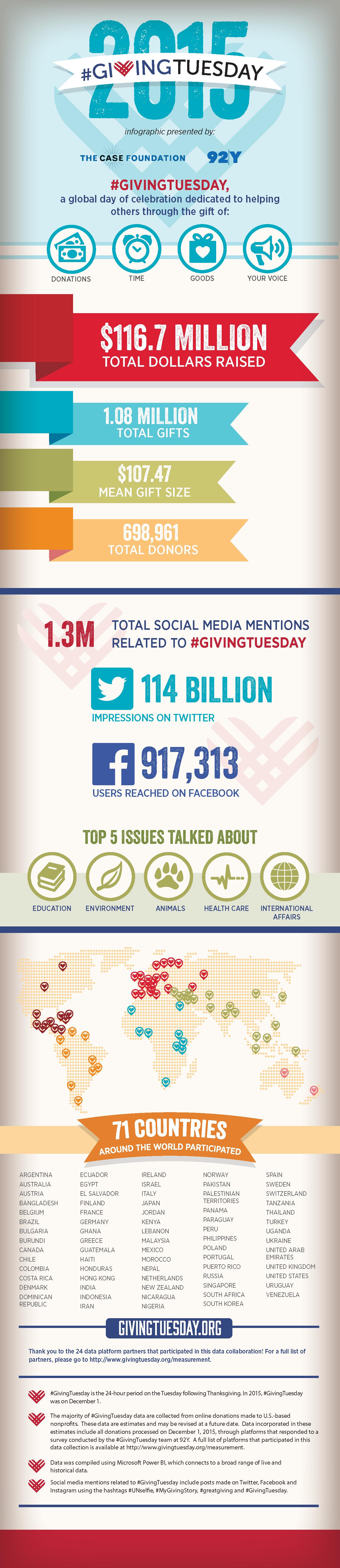 Infographic via givingtuesday.org