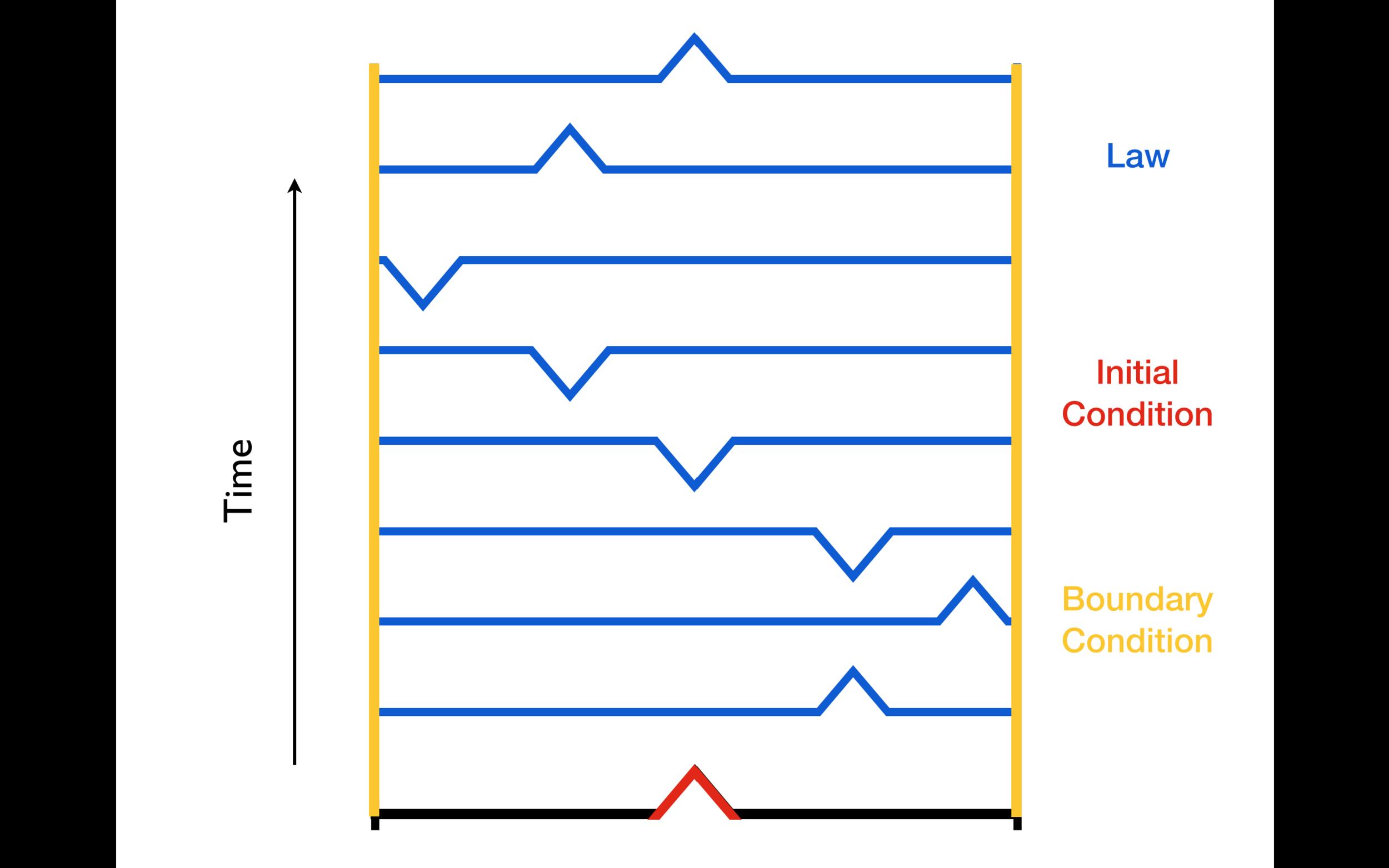 boundaryslide