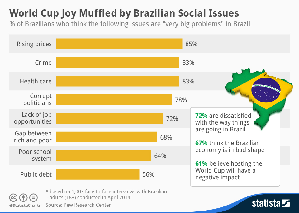 chartoftheday_2354_World_Cup_Joy_Muffled_by_Brazilian_Social_Issues_n.jpg