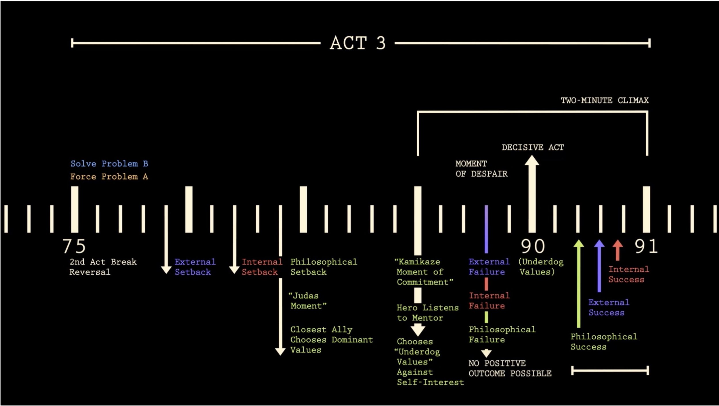 act three story map.jpeg