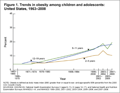 Childhood obesity is increasing in the United States (Figure is from the CDC, not from the linked study)
