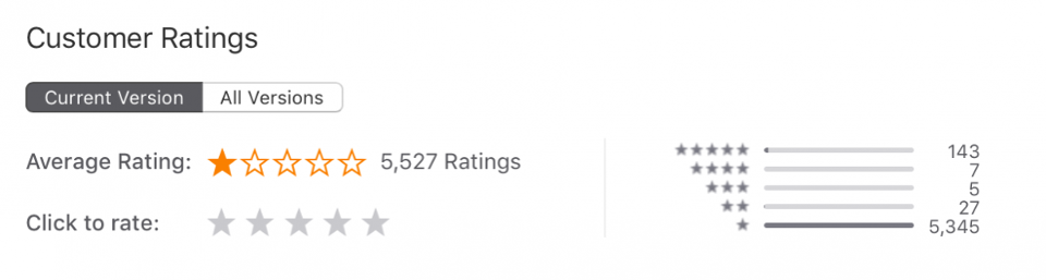 CNN currently has a one-star average in the Apple App Store.