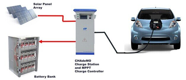 EV Charging via Solar - With the growth of EV vehicles, there is going to be a higher demand on charging cars at the workplace. By installing a Solar EV solution, not only do you reduce the need to upgrade your existing power infrastructure, you get the charging energy for free. This can be used for your fleet or staff. By adding in a battery solution, you can also recharge fleet vehicles over night and maximise the energy generated by your solar system.
