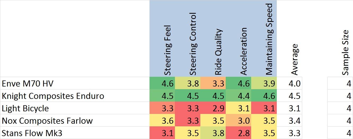 Dirt Merchant Bikes - Carbon Wheel Ratings.jpg