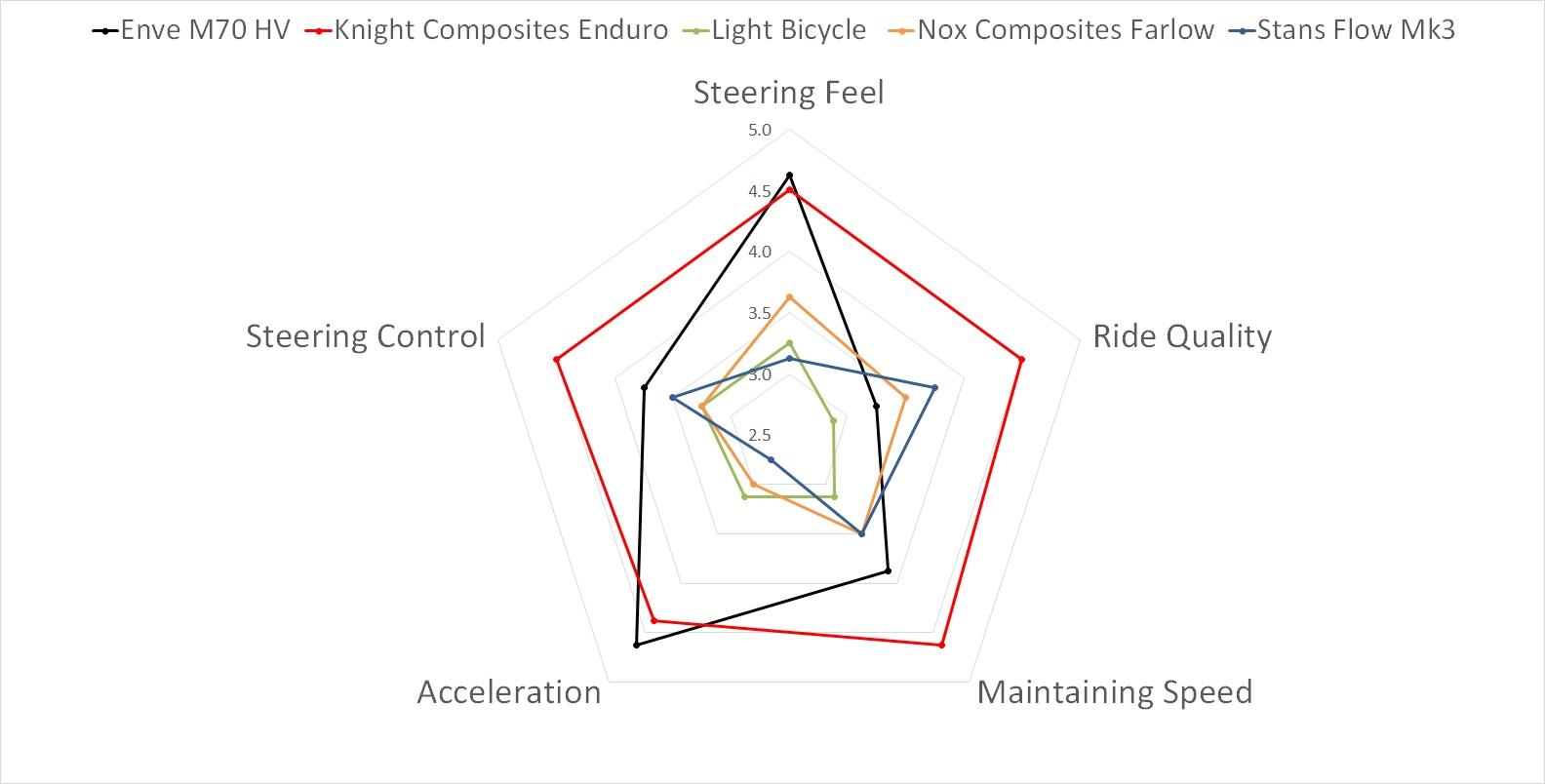Dirt Merchant Bikes Carbon Wheel Quant Data Spider Chart.jpg