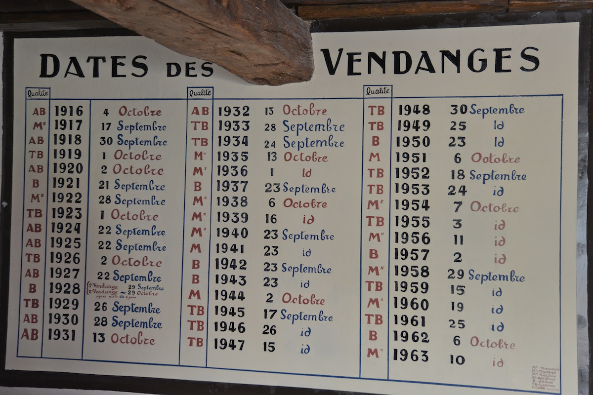 The Charts recording the quality and date of each years vintage