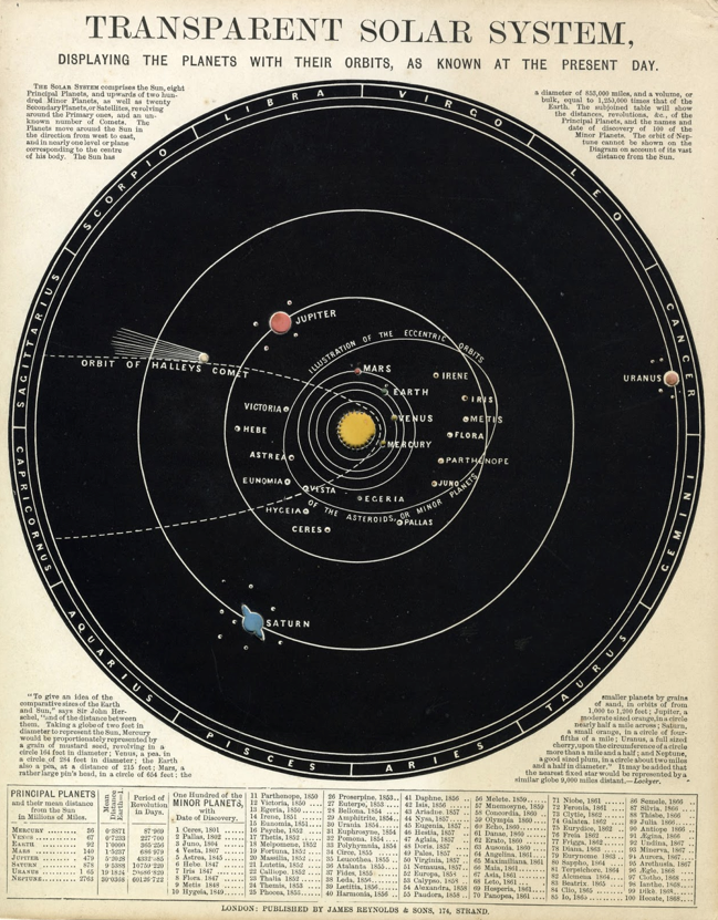An astronomical diagram with type, from the mid 19th century: John Emslie,  Transparent Solar System Displaying the Planets with Their Orbits, as Known at the Present Day,  published by James Reynolds and Sons, London, circa 1844.