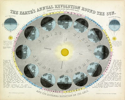 John Emslie,  The Earth's Annual Revolution Around the Sun , James Reynolds and Sons, London, 1851