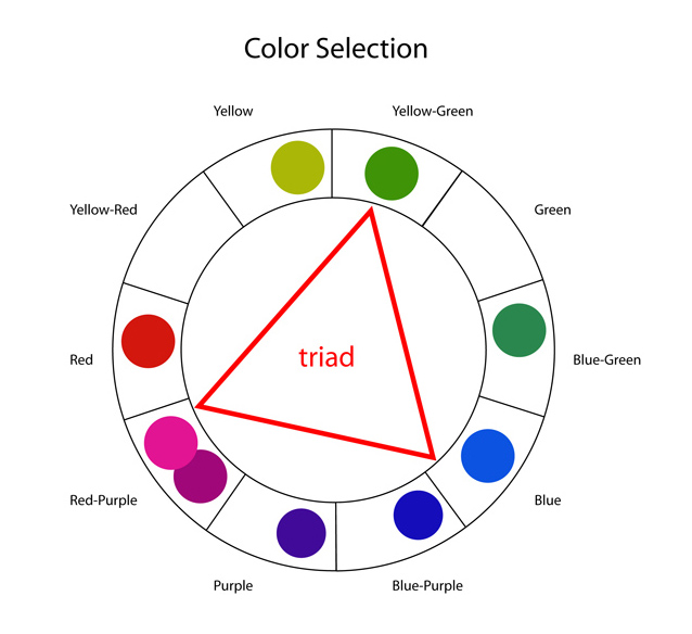 Analysis of Earle's palette as a rough triad. Color schemes like triads, tetrads and analogous wedges are most useful as 1) descriptors and 2) get-out-jail-free cards. A little such analysis can get you out of trouble. Using schemes as recipes can yield somewhat tedious results.