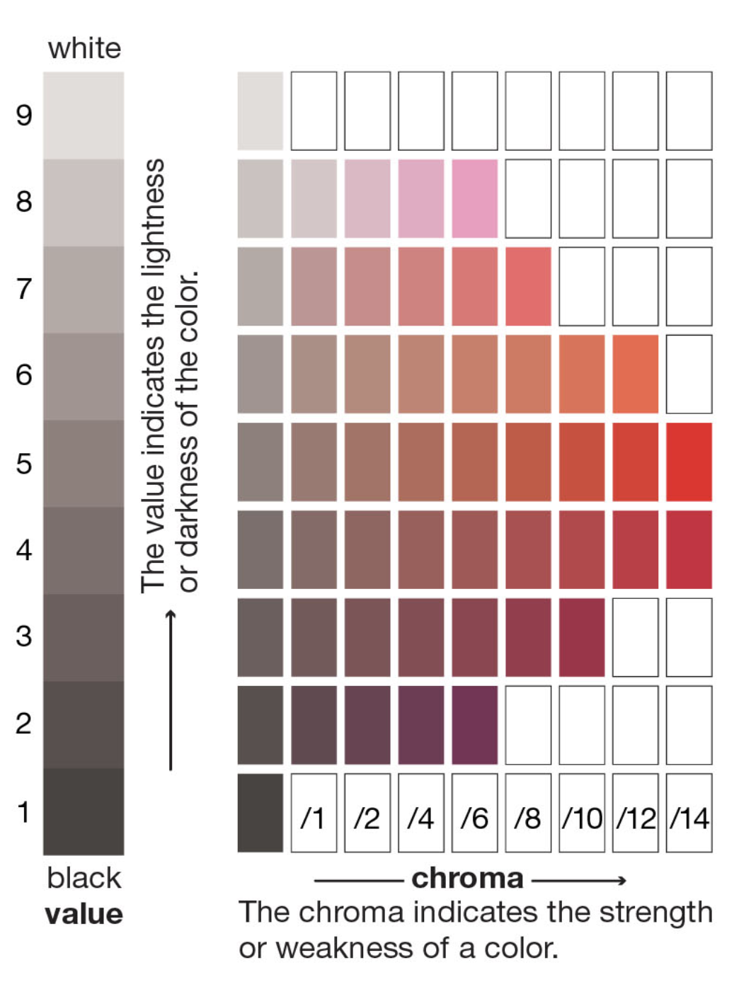 A value and chroma scale for red. Courtesy of Encyclopedia Britannica. 2012. Look at rows 4 and 5. The grays on the far left  are of the same value  as the bright reds on the far right. Squint to see the value relationship; by blocking light you shut down your cones (which see color wavelengths) and rely on your rods (which see only light and dark). It takes time and practice to discern between value and chroma, or saturation.