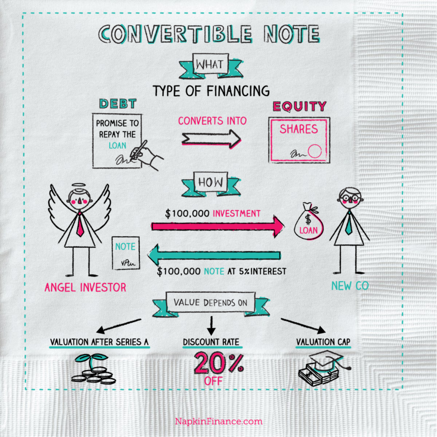 what-is-convertible-promissory-note-napkin-finance-e1506906158670.png
