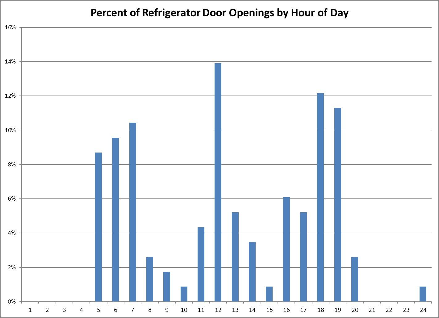 Refrigerator Door Opening by Hour