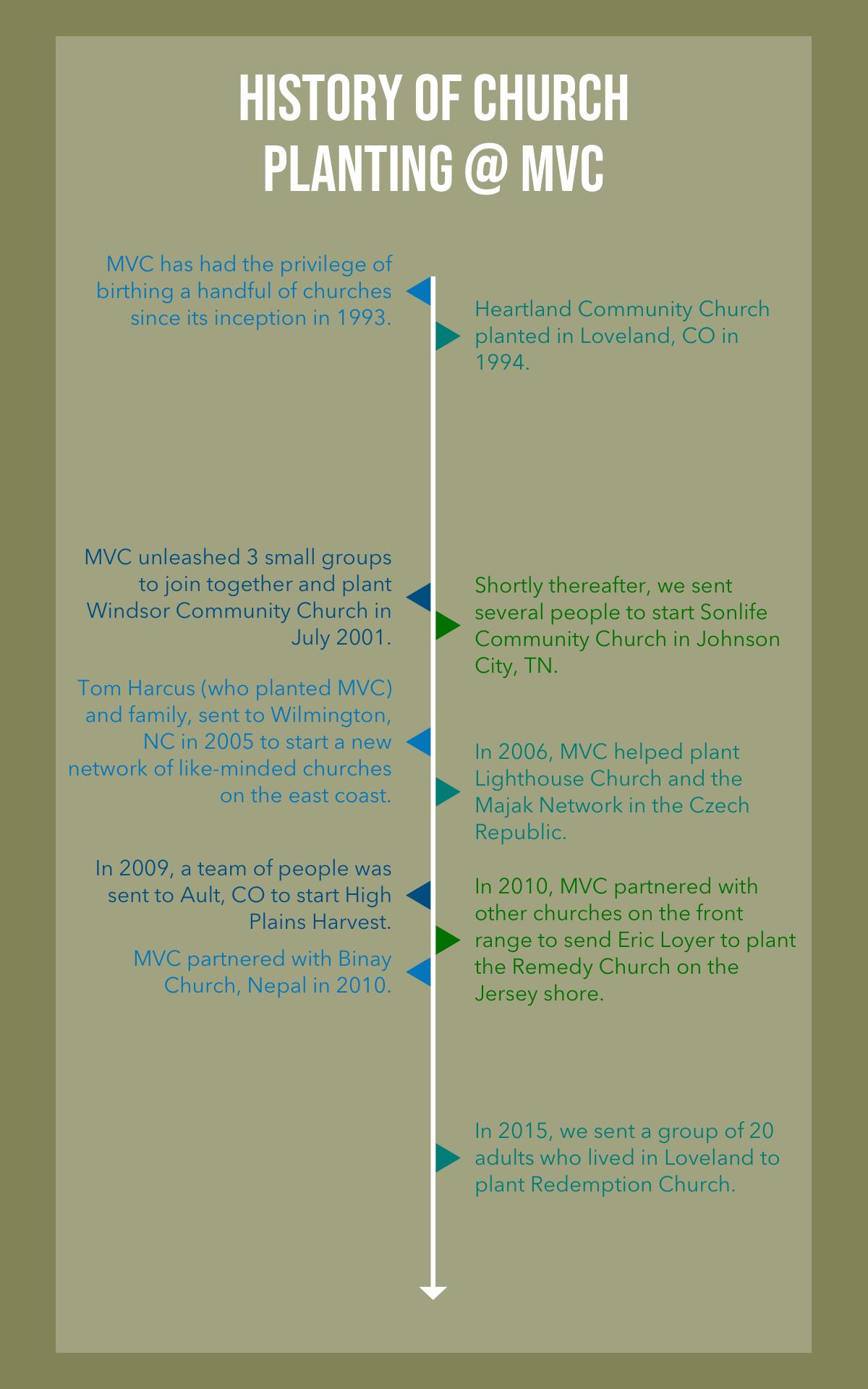 Church Planting Timeline