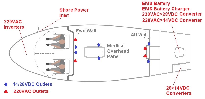 Electrical Outlets location
