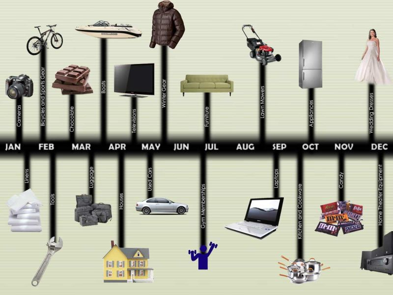 best times to buy things by lifehacker