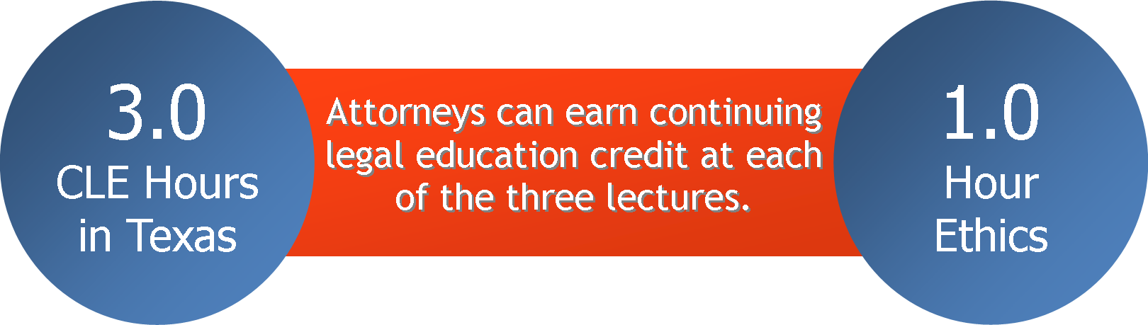 Attorneys can earn 3.0 CLE hours and 1.0 hour ethics in Texas when they attend all three lectures.