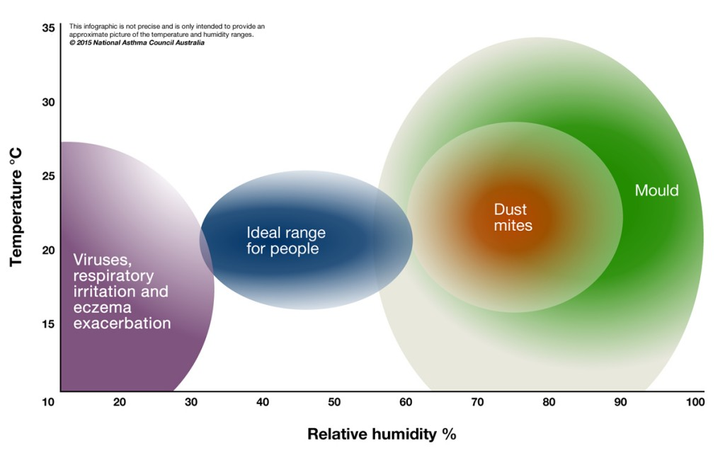 This figure shows the approximation of optimal temperature and humidity ranges for people with respiratory issues. Typically when temperatures are 70°F / 21°C, humidity is around 20%, which is not ideal for people or plants.